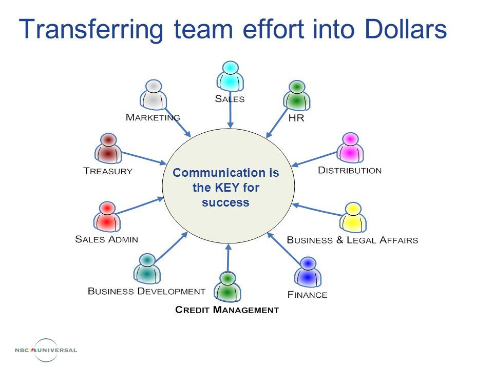 Transferring team effort into Dollars Communication is the KEY for success