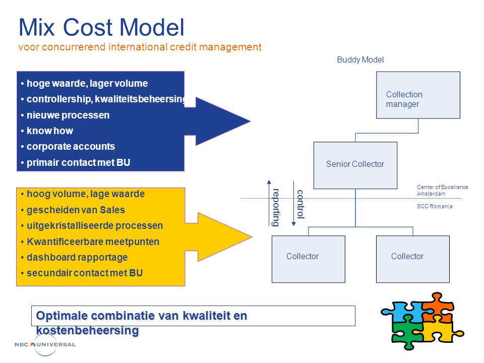 Mix Cost Model voor concurrerend international credit management hoge waarde, lager volume controllership, kwaliteitsbeheersing nieuwe processen know how corporate accounts primair contact met BU hoog volume, lage waarde gescheiden van Sales uitgekristalliseerde processen Kwantificeerbare meetpunten dashboard rapportage secundair contact met BU SCC Romania Collection manager Senior Collector Collector Center of Excellence Amsterdam reporting control Buddy Model Optimale combinatie van kwaliteit en kostenbeheersing