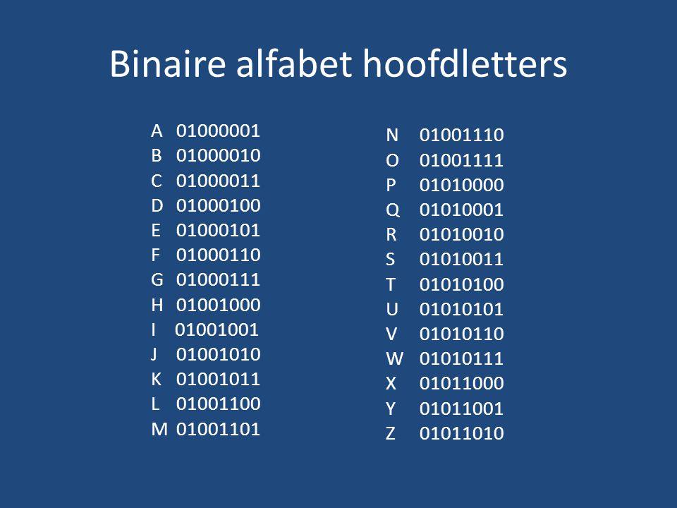 Binaire alfabet hoofdletters 01000010010010010100111001000001010010010 10100100100010101000001010011000100011001 00000101000010010001010101010001001000010 01111010011110100011001000100010011000100 01010101010001010100010001010101001001010011 In binaire code wordt de titel: