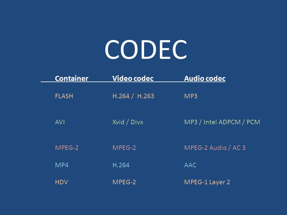 CODEC ContainerVideo codecAudio codec FLASHH.264 / H.263MP3 AVIXvid / DivxMP3 / Intel ADPCM / PCM MPEG-2MPEG-2MPEG-2 Audio / AC 3 MP4H.264AAC HDVMPEG-