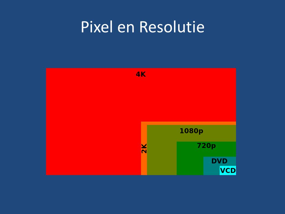 Pixel en Resolutie