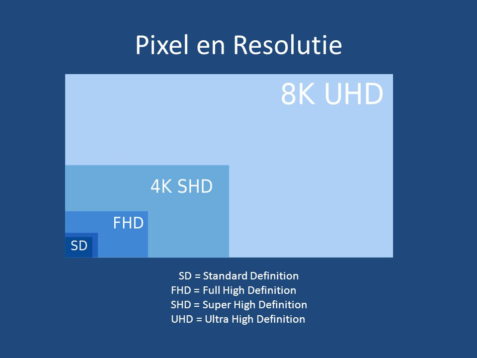 Pixel en Resolutie SD = Standard Definition FHD = Full High Definition SHD = Super High Definition UHD = Ultra High Definition