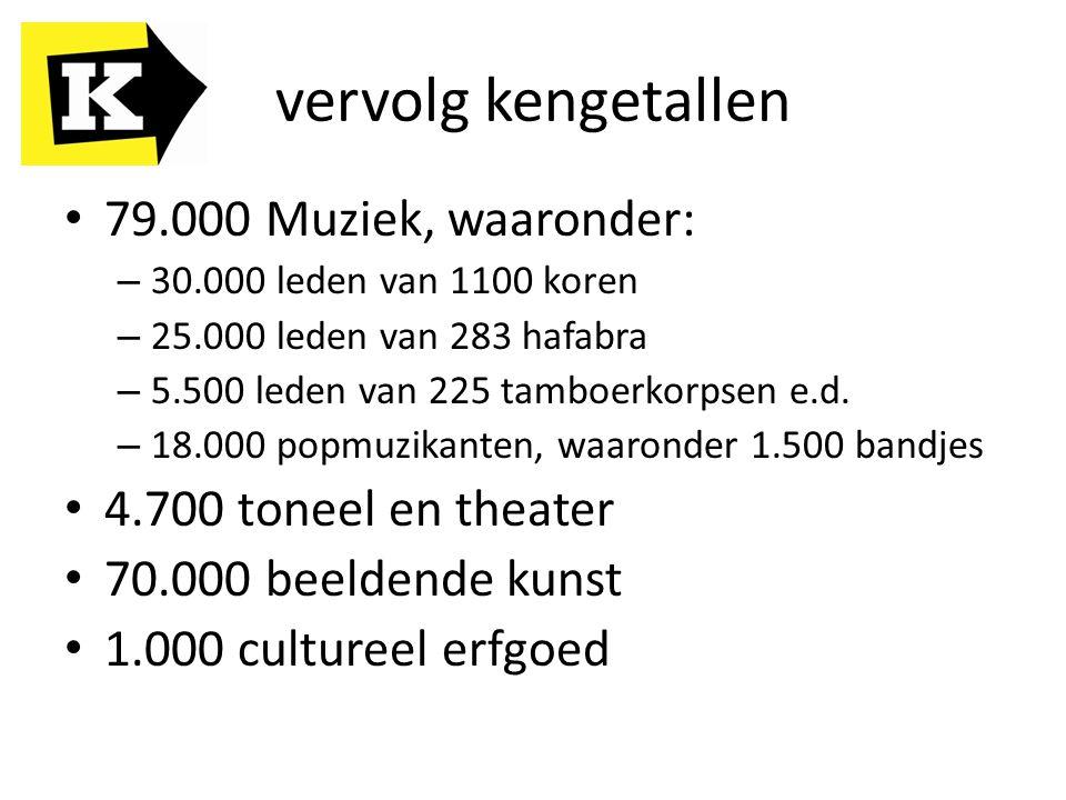 vervolg kengetallen 79.000 Muziek, waaronder: – 30.000 leden van 1100 koren – 25.000 leden van 283 hafabra – 5.500 leden van 225 tamboerkorpsen e.d.