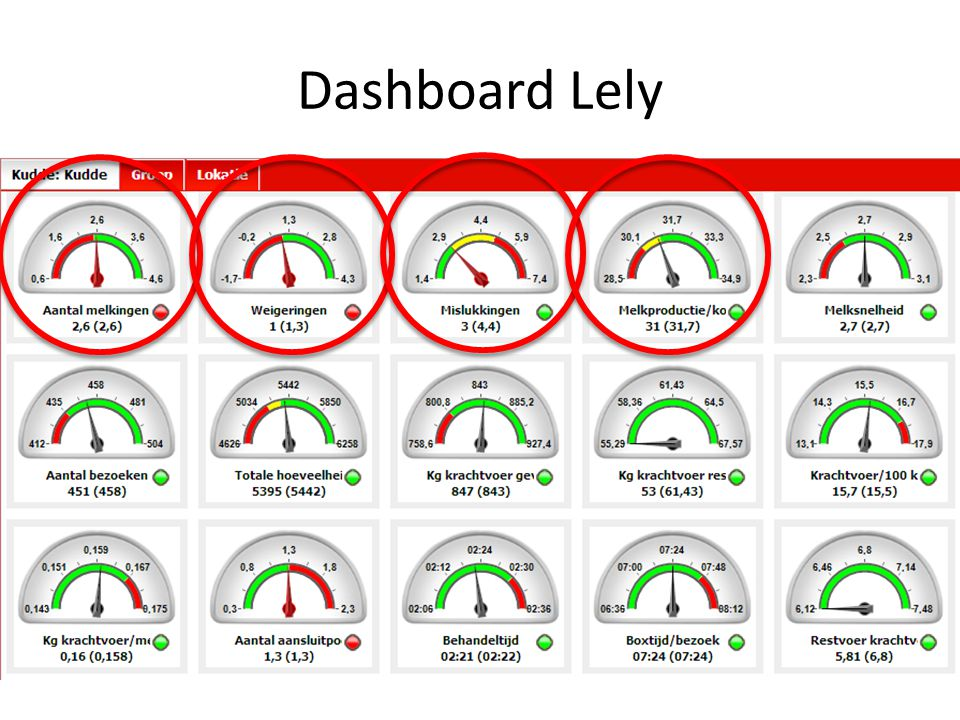Dashboard Lely
