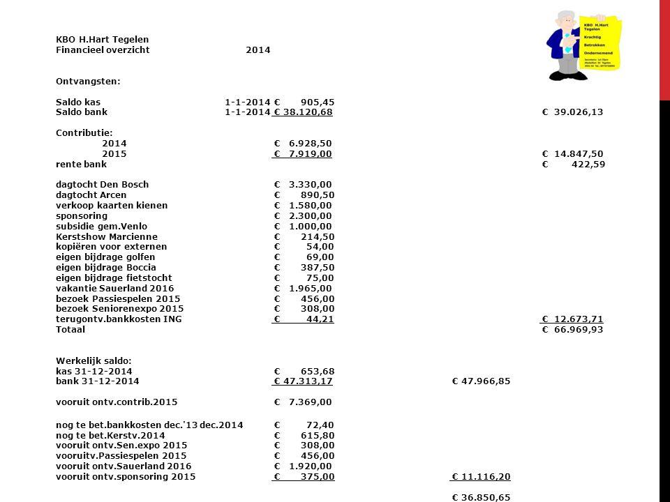 KBO H.Hart Tegelen Financieel overzicht2014 Ontvangsten: Saldo kas1-1-2014 € 905,45 Saldo bank1-1-2014 € 38.120,68 € 39.026,13 Contributie: 2014 € 6.9