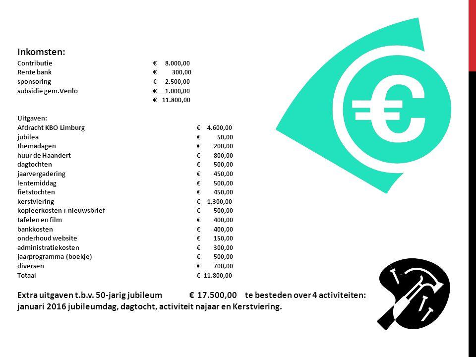 Inkomsten: Contributie € 8.000,00 Rente bank € 300,00 sponsoring € 2.500,00 subsidie gem.Venlo € 1.000,00 € 11.800,00 Uitgaven: Afdracht KBO Limburg €