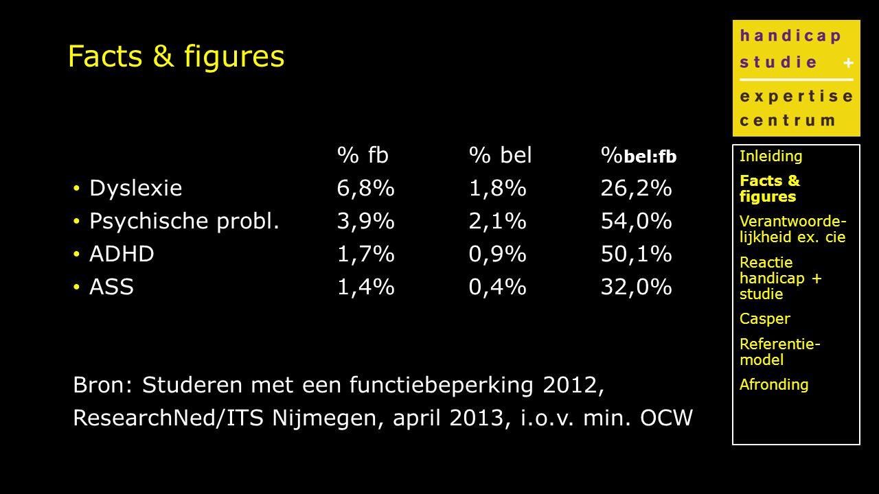 Klik om de stijl te bewerken Facts & figures % fb% bel% bel:fb Dyslexie6,8%1,8%26,2% Psychische probl.3,9%2,1%54,0% ADHD1,7%0,9%50,1% ASS1,4%0,4%32,0% Bron: Studeren met een functiebeperking 2012, ResearchNed/ITS Nijmegen, april 2013, i.o.v.