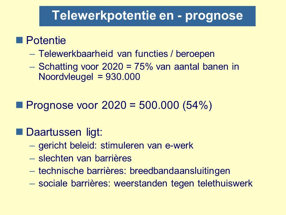 Telewerkpotentie en - prognose nPotentie –Telewerkbaarheid van functies / beroepen –Schatting voor 2020 = 75% van aantal banen in Noordvleugel = 930.000 nPrognose voor 2020 = 500.000 (54%) nDaartussen ligt: –gericht beleid: stimuleren van e-werk –slechten van barrières –technische barrières: breedbandaansluitingen –sociale barrières: weerstanden tegen telethuiswerk