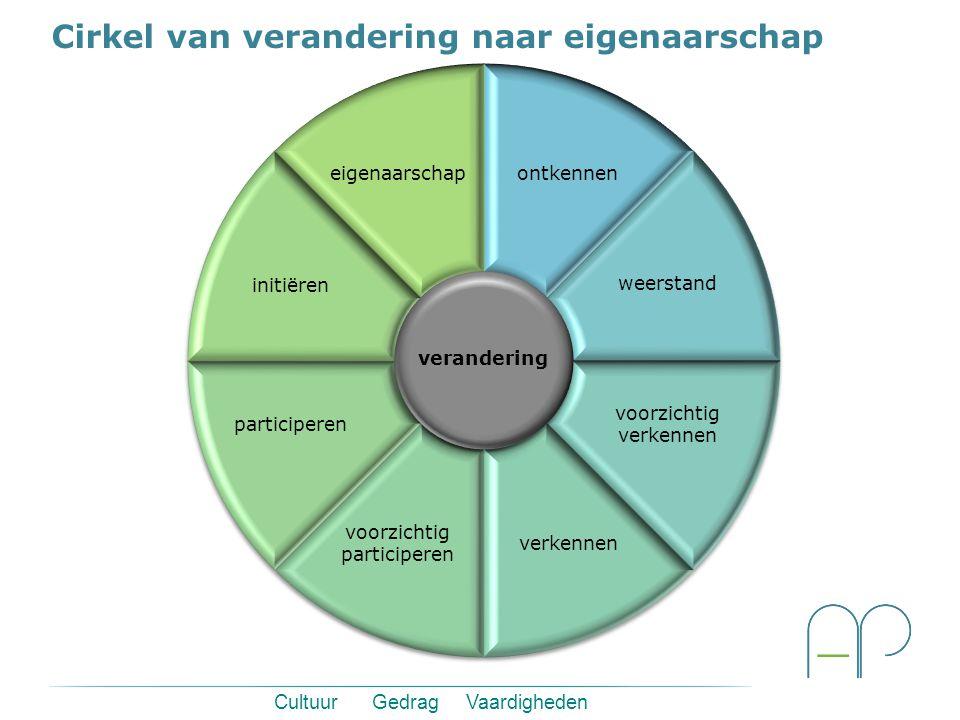 Cirkel van verandering naar eigenaarschap Cultuur Gedrag Vaardigheden verandering ontkennen voorzichtig participeren weerstand eigenaarschap verkennen voorzichtig verkennen participeren initiëren