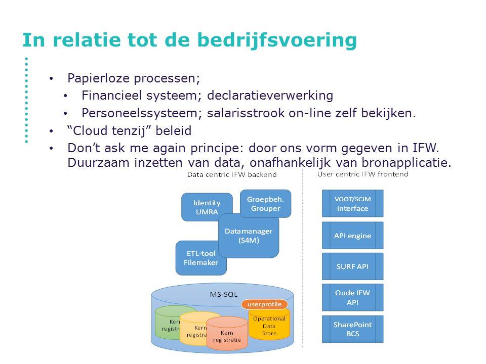 In relatie tot de bedrijfsvoering Papierloze processen; Financieel systeem; declaratieverwerking Personeelssysteem; salarisstrook on-line zelf bekijke