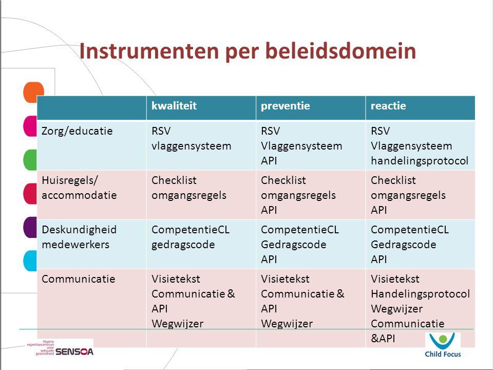 Beleid = boom +Kruin= resultaten en effecten (vruchten) +Takken= duurzame interventies +stam= gedeelde visie +wortels= uitgangspunten