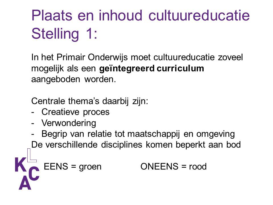 Plaats en inhoud cultuureducatie Stelling 1: In het Primair Onderwijs moet cultuureducatie zoveel mogelijk als een geïntegreerd curriculum aangeboden