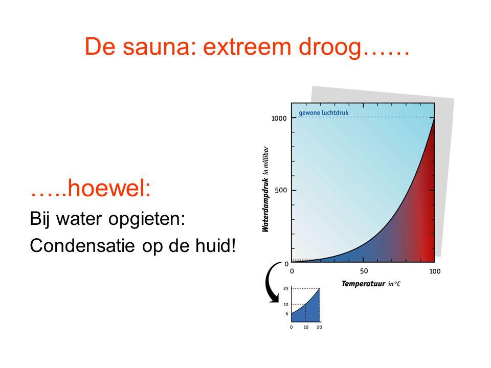 De sauna: extreem droog…… …..hoewel: Bij water opgieten: Condensatie op de huid!
