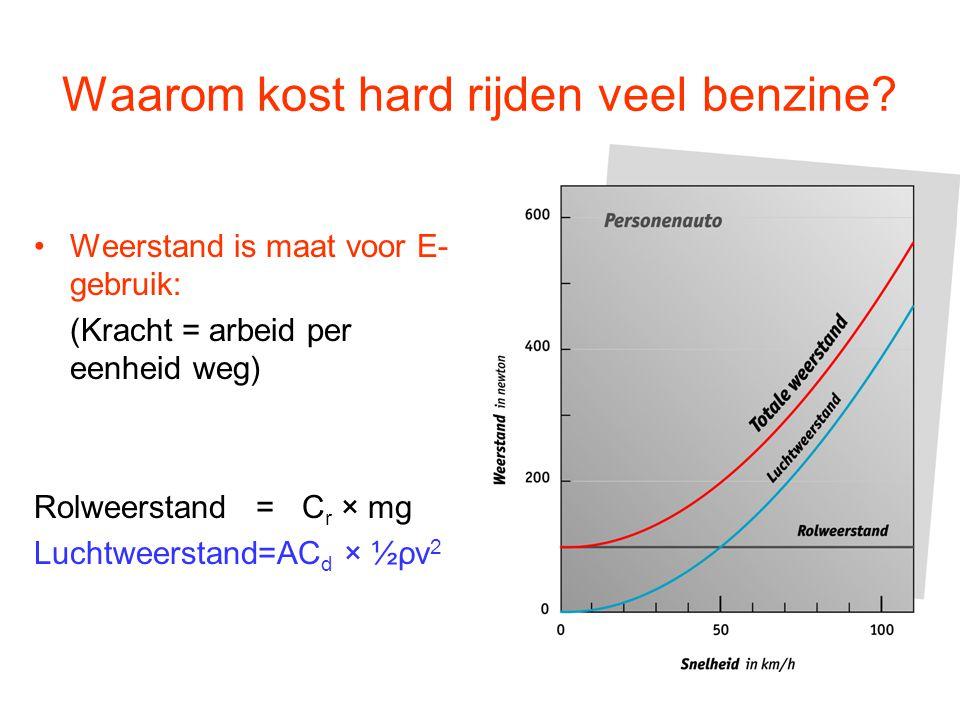 Waarom kost hard rijden veel benzine? Weerstand is maat voor E- gebruik: (Kracht = arbeid per eenheid weg) Rolweerstand = C r × mg Luchtweerstand=AC d