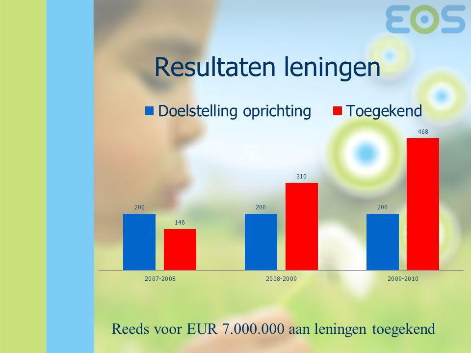Resultaten leningen Reeds voor EUR 7.000.000 aan leningen toegekend