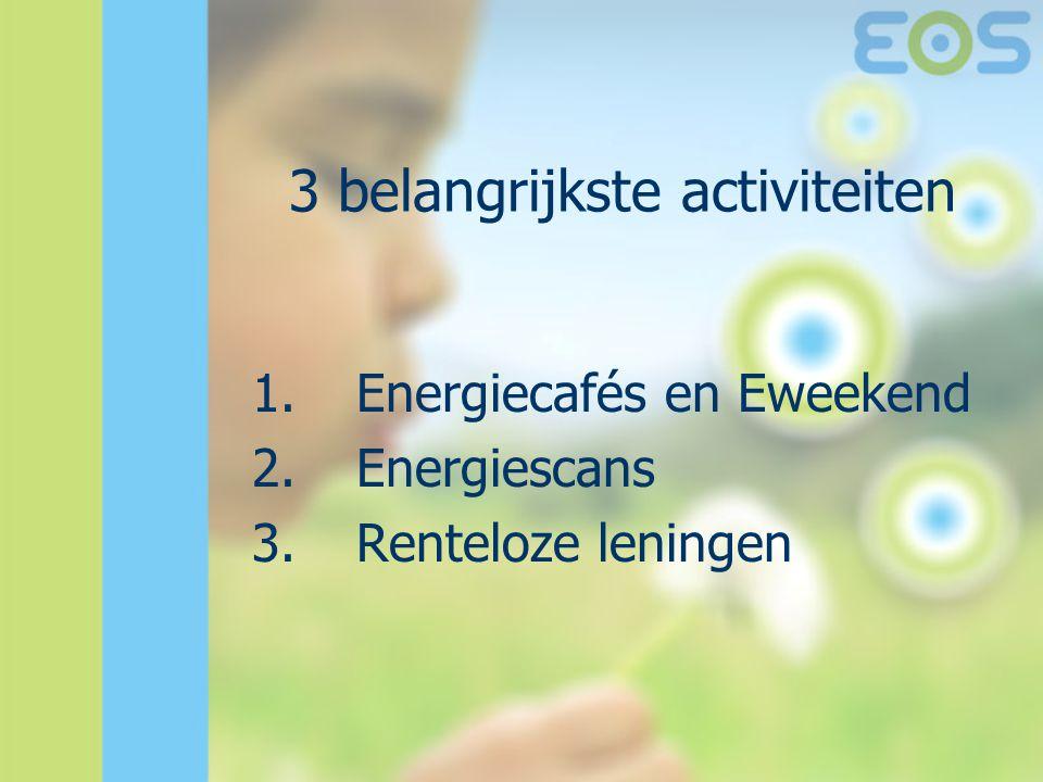 1.Energiecafés en Eweekend 2.Energiescans 3.Renteloze leningen 3 belangrijkste activiteiten