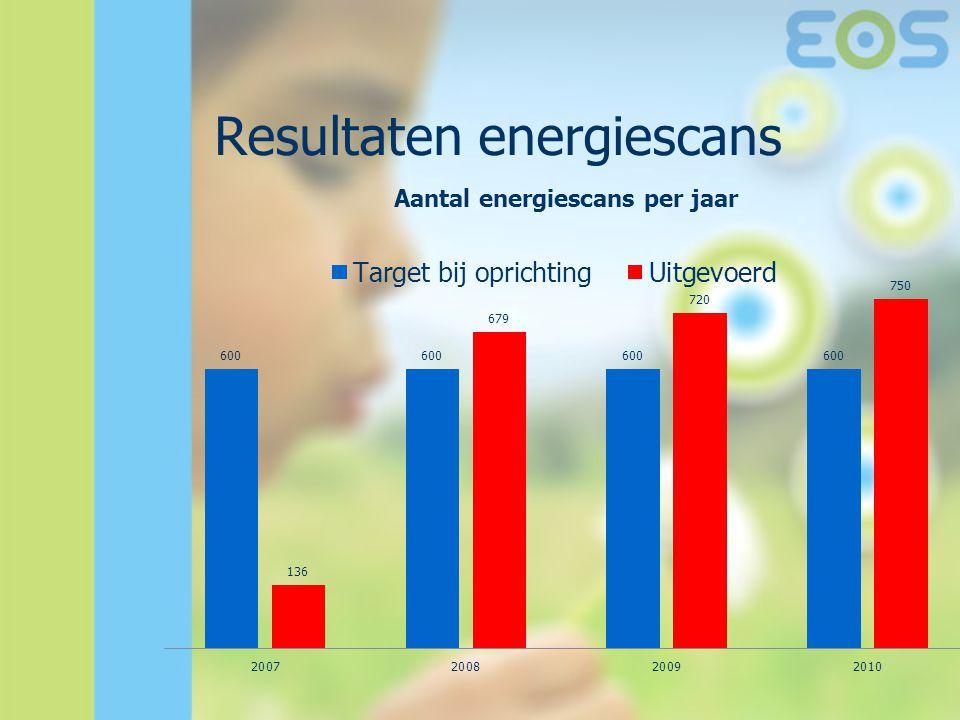 Resultaten energiescans