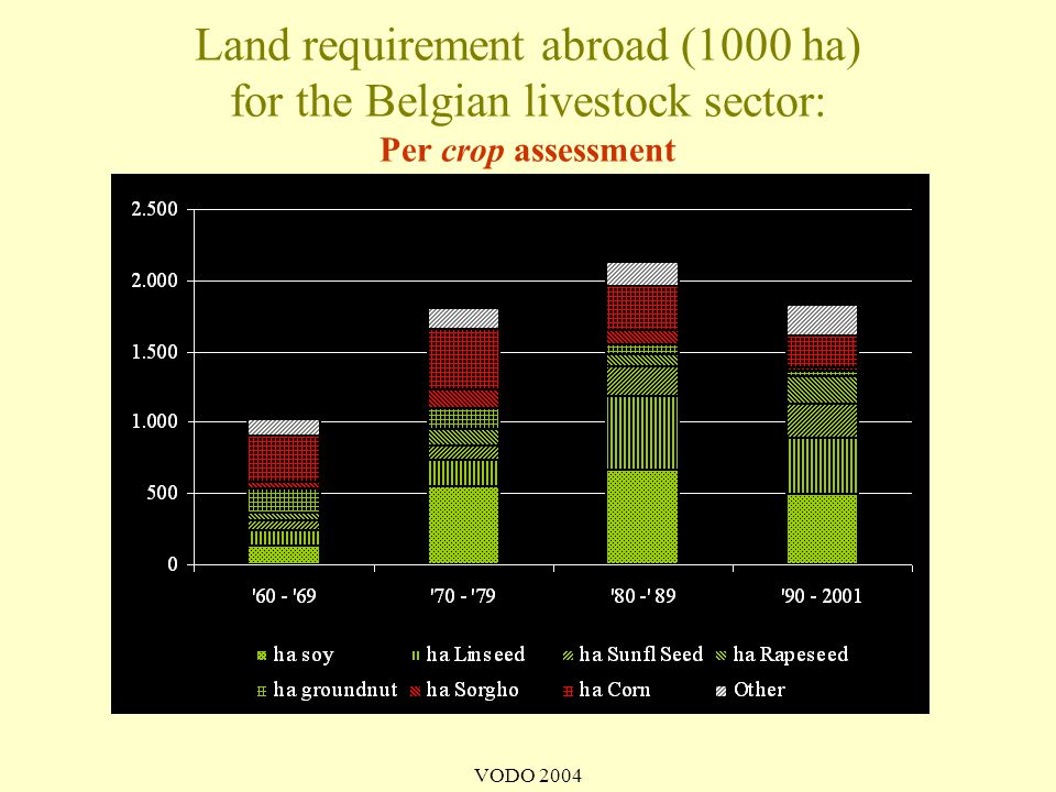 VODO 2004 Land requirement abroad (1000 ha) for the Belgian livestock sector: Per crop assessment