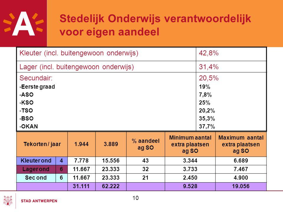 10 Stedelijk Onderwijs verantwoordelijk voor eigen aandeel Kleuter (incl. buitengewoon onderwijs)42,8% Lager (incl. buitengewoon onderwijs)31,4% Secun