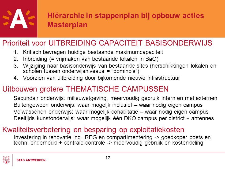 12 Hiërarchie in stappenplan bij opbouw acties Masterplan Prioriteit voor UITBREIDING CAPACITEIT BASISONDERWIJS 1.Kritisch bevragen huidige bestaande