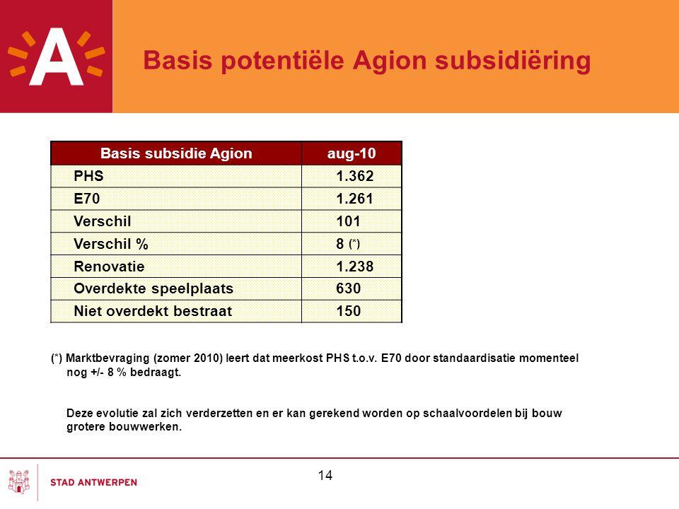 Basis potentiële Agion subsidiëring 14 Basis subsidie Agionaug-10 PHS1.362 E701.261 Verschil101 Verschil %8 (*) Renovatie1.238 Overdekte speelplaats63