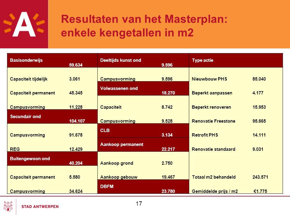 Resultaten van het Masterplan: enkele kengetallen in m2 17 Basisonderwijs 59.634 Deeltijds kunst ond 9.596 Type actie Capaciteit tijdelijk3.061Campusv
