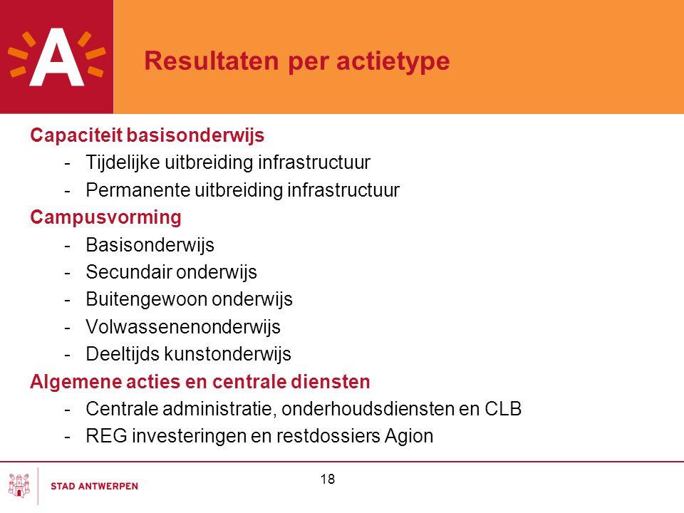 Resultaten per actietype Capaciteit basisonderwijs -Tijdelijke uitbreiding infrastructuur -Permanente uitbreiding infrastructuur Campusvorming -Basiso