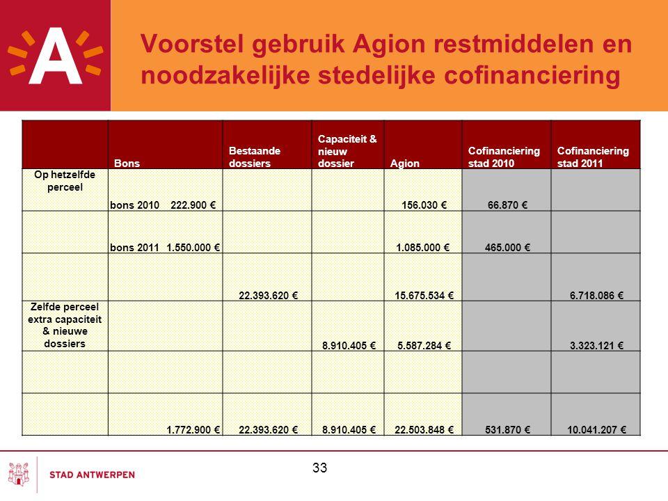 Voorstel gebruik Agion restmiddelen en noodzakelijke stedelijke cofinanciering 33 Bons Bestaande dossiers Capaciteit & nieuw dossierAgion Cofinancieri