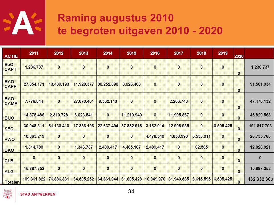 Raming augustus 2010 te begroten uitgaven 2010 - 2020 34 ACTIE 201120122013201420152016201720182019 2020 BaO CAPT 1.236.73700000000 0 BAO CAPP 27.854.