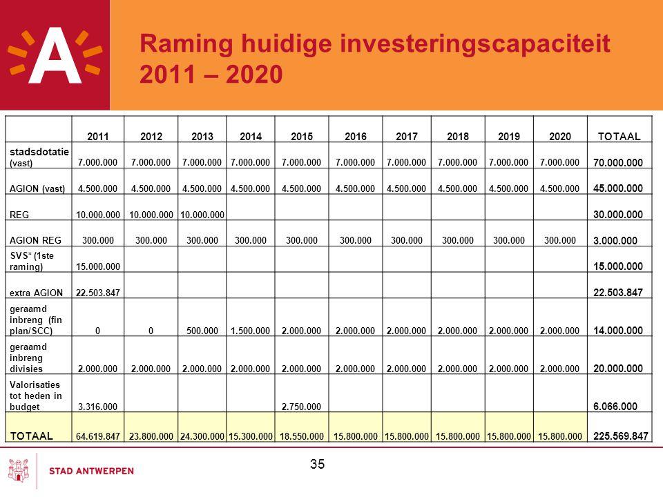 Raming huidige investeringscapaciteit 2011 – 2020 35 2011201220132014201520162017201820192020TOTAAL stadsdotatie (vast)7.000.000 70.000.000 AGION (vas