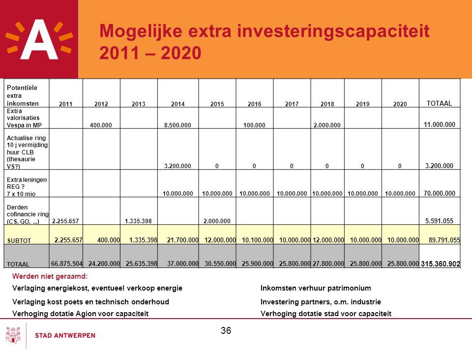 Mogelijke extra investeringscapaciteit 2011 – 2020 36 Potentiële extra inkomsten 2011201220132014201520162017201820192020 TOTAAL Extra valorisaties Ve