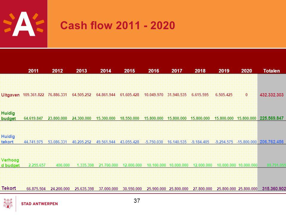 Cash flow 2011 - 2020 37 2011201220132014201520162017201820192020Totalen Uitgaven 109.361.82276.886.33164.505.25264.861.94461.605.42810.049.97031.940.