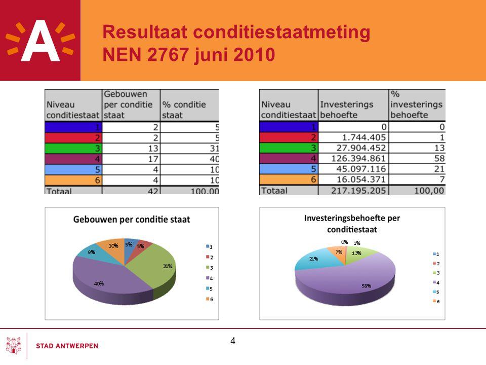 Resultaat conditiestaatmeting NEN 2767 juni 2010 4
