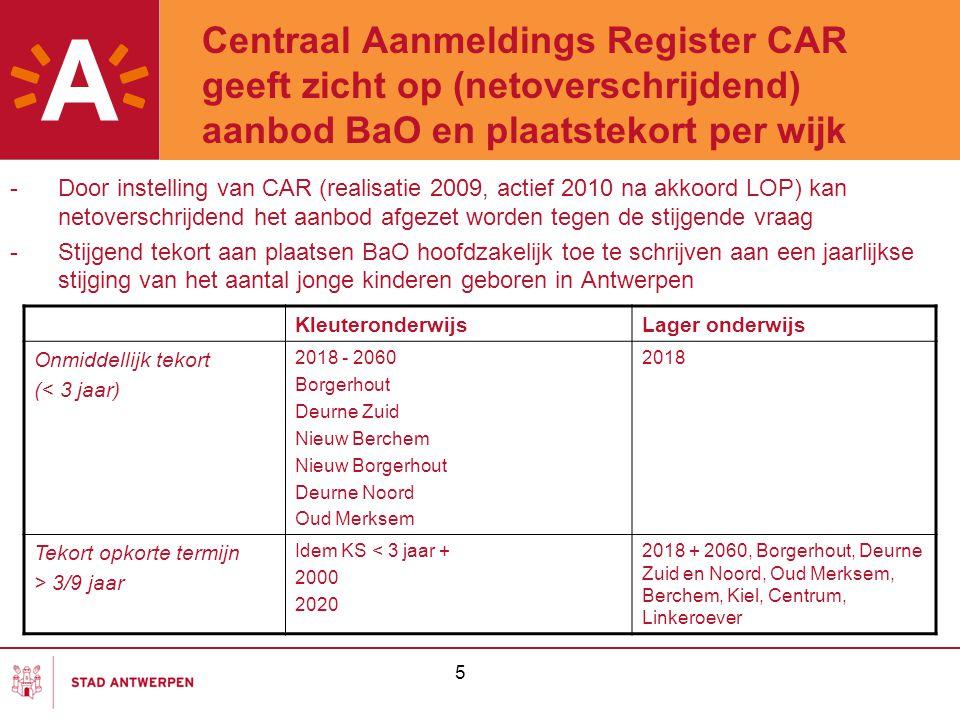 5 Centraal Aanmeldings Register CAR geeft zicht op (netoverschrijdend) aanbod BaO en plaatstekort per wijk -Door instelling van CAR (realisatie 2009,
