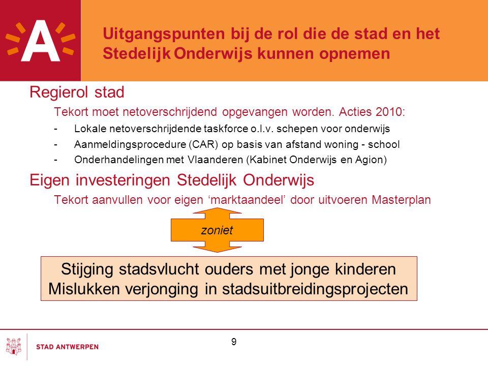 9 Uitgangspunten bij de rol die de stad en het Stedelijk Onderwijs kunnen opnemen Regierol stad Tekort moet netoverschrijdend opgevangen worden. Actie