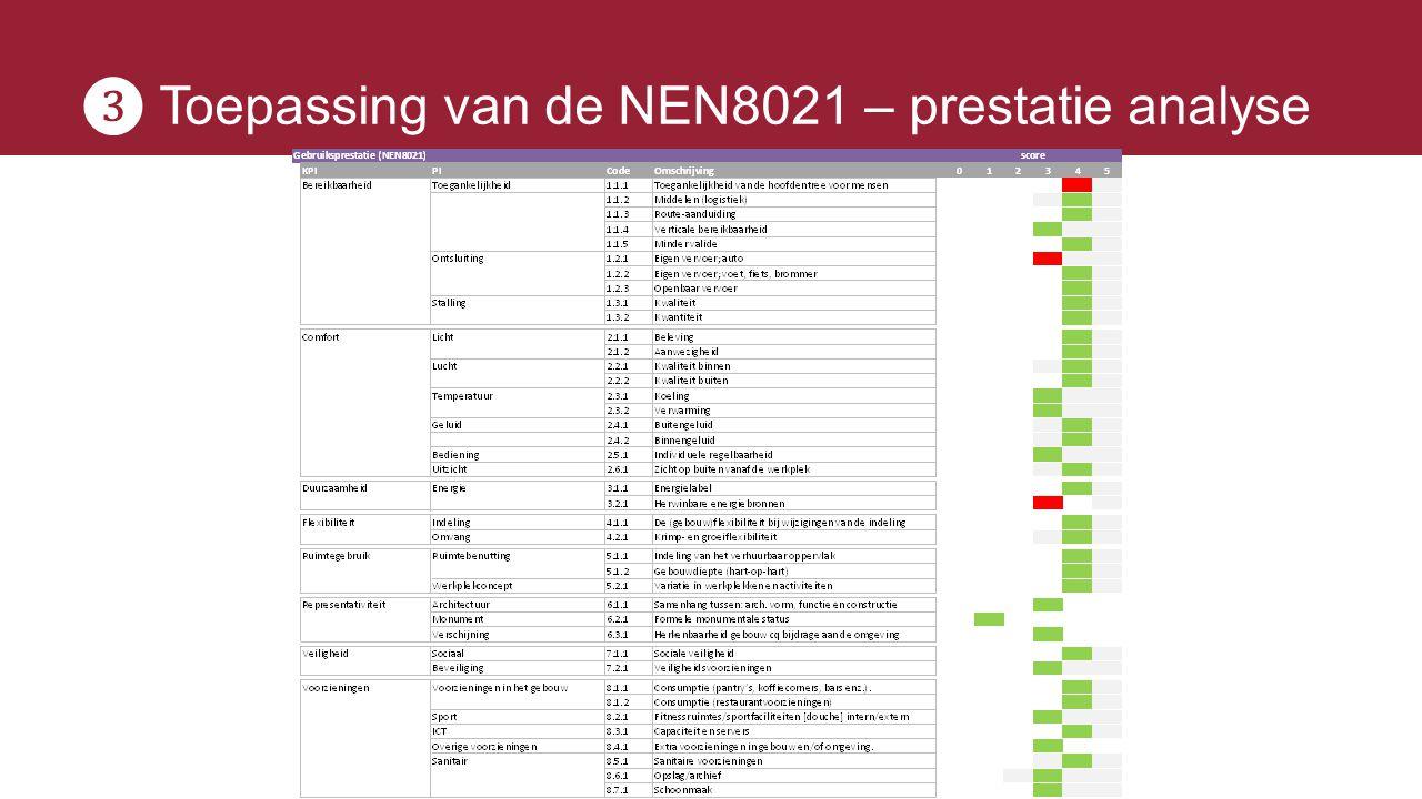 ❸ Toepassing van de NEN8021 – prestatie analyse