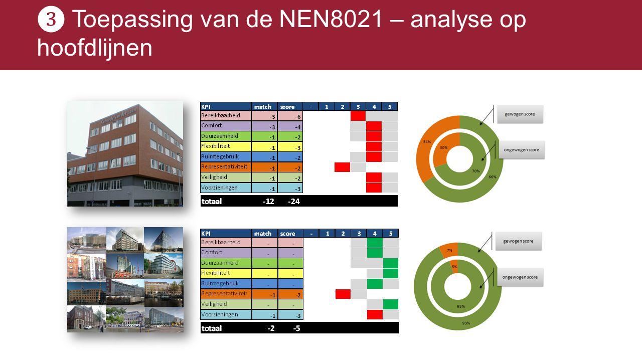 ❸ Toepassing van de NEN8021 – analyse op hoofdlijnen