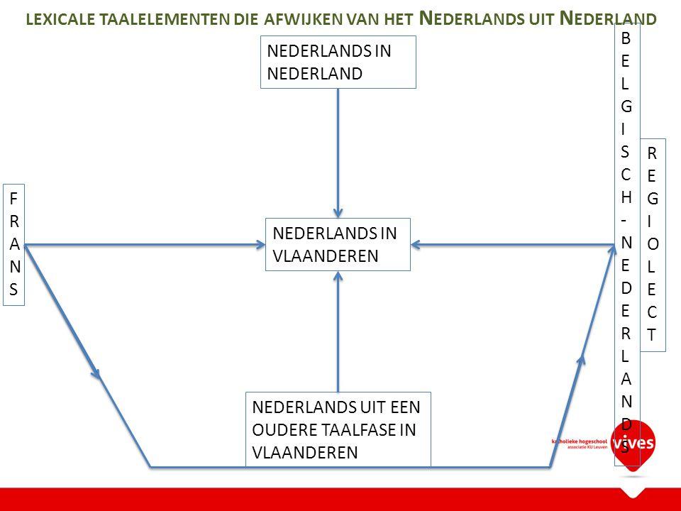 NEDERLANDS IN VLAANDEREN NEDERLANDS IN NEDERLAND FRANSFRANS BELGISCH-NEDERLANDSBELGISCH-NEDERLANDS REGIOLECTREGIOLECT NEDERLANDS UIT EEN OUDERE TAALFASE ARCHAÏSMEN REGIONALISMEN DIALECTISMEN GEWESTELIJK LEENWOORDEN GALLICISMEN BASTAARDWOORDEN PURISMEN ALLEMAAL SAMEN VAAK Z UID -N EDERLANDS GENOEMD LEXICALE TAALELEMENTEN DIE AFWIJKEN VAN HET N EDERLANDS UIT N EDERLAND REGIONALISMEN