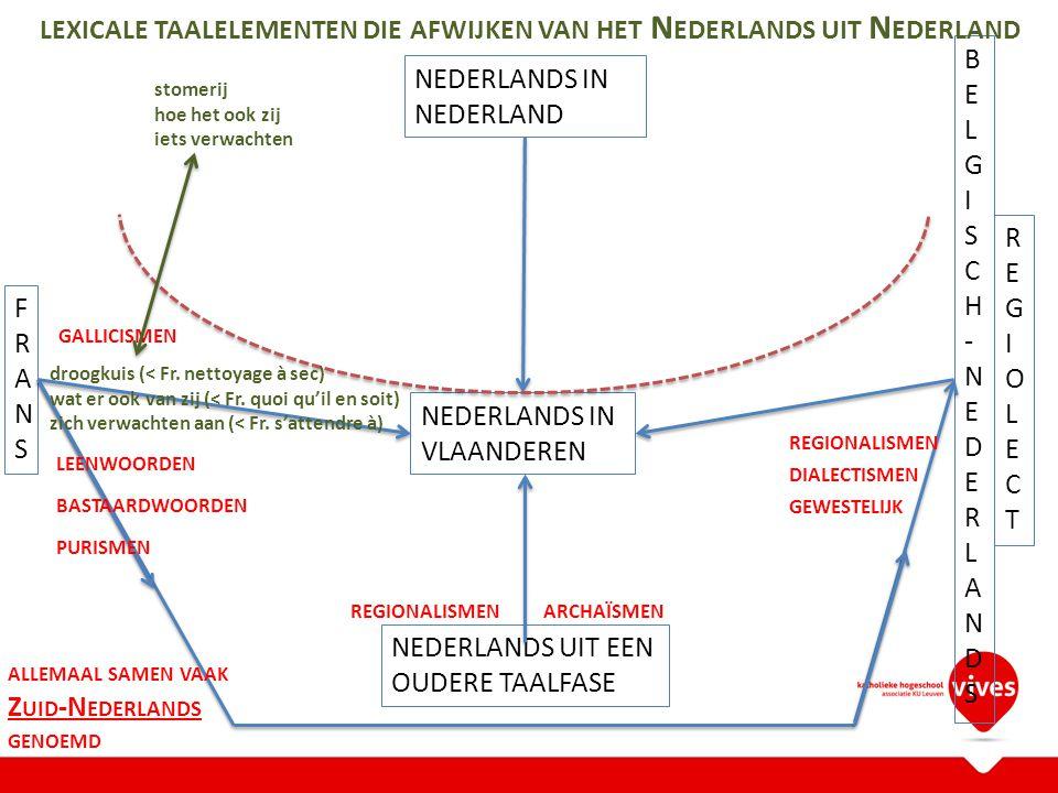 NEDERLANDS IN VLAANDEREN NEDERLANDS IN NEDERLAND FRANSFRANS BELGISCH-NEDERLANDSBELGISCH-NEDERLANDS REGIOLECTREGIOLECT NEDERLANDS UIT EEN OUDERE TAALFASE ARCHAÏSMEN REGIONALISMEN DIALECTISMEN GEWESTELIJK LEENWOORDEN GALLICISMEN BASTAARDWOORDEN PURISMEN ALLEMAAL SAMEN VAAK Z UID -N EDERLANDS GENOEMD parking nadar bilan parkeerplaats dranghek balans droogkuis wat er ook van zij zich verwachten aan stomerij hoe het ook zij iets verwachten LEXICALE TAALELEMENTEN DIE AFWIJKEN VAN HET N EDERLANDS UIT N EDERLAND REGIONALISMEN