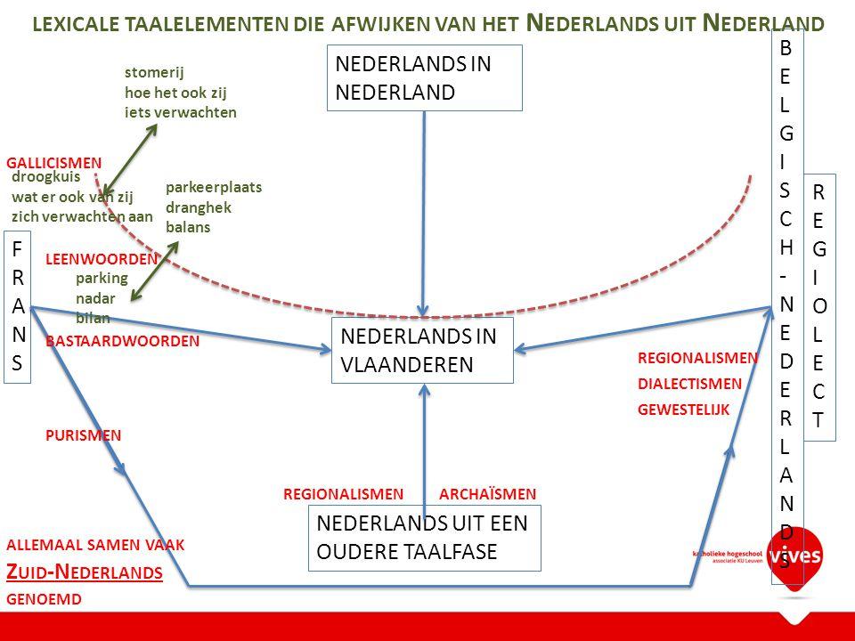 NEDERLANDS IN VLAANDEREN NEDERLANDS IN NEDERLAND FRANSFRANS BELGISCH-NEDERLANDSBELGISCH-NEDERLANDS REGIOLECTREGIOLECT NEDERLANDS UIT EEN OUDERE TAALFASE ARCHAÏSMEN REGIONALISMEN DIALECTISMEN GEWESTELIJK LEENWOORDEN GALLICISMEN BASTAARDWOORDEN PURISMEN ALLEMAAL SAMEN VAAK Z UID -N EDERLANDS GENOEMD mandataris legislatuur sensibiliseren raadslid, kamerlid … zittingsperiode, regeerperiode gevoelig maken voor, bewust maken van … parking nadar bilan parkeerplaats dranghek balans droogkuis wat er ook van zij zich verwachten aan stomerij hoe het ook zij iets verwachten LEXICALE TAALELEMENTEN DIE AFWIJKEN VAN HET N EDERLANDS UIT N EDERLAND REGIONALISMEN