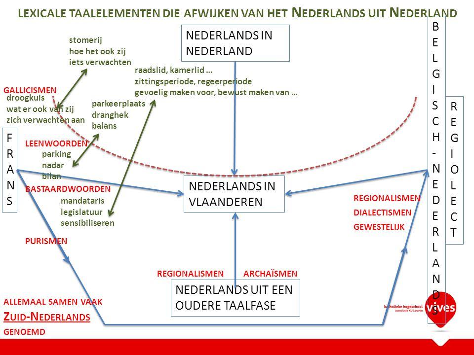 NEDERLANDS IN VLAANDEREN NEDERLANDS IN NEDERLAND FRANSFRANS BELGISCH-NEDERLANDSBELGISCH-NEDERLANDS REGIOLECTREGIOLECT NEDERLANDS UIT EEN OUDERE TAALFASE ARCHAÏSMEN REGIONALISMEN DIALECTISMEN GEWESTELIJK LEENWOORDEN GALLICISMEN BASTAARDWOORDEN PURISMEN ALLEMAAL SAMEN VAAK Z UID -N EDERLANDS GENOEMD inkom onthaal duimspijker entree, hal, toegang receptie punaise mandataris legislatuur sensibiliseren raadslid, kamerlid … zittingsperiode, regeerperiode gevoelig maken voor, bewust maken van … parking nadar bilan parkeerplaats dranghek balans droogkuis wat er ook van zij zich verwachten aan stomerij hoe het ook zij iets verwachten LEXICALE TAALELEMENTEN DIE AFWIJKEN VAN HET N EDERLANDS UIT N EDERLAND REGIONALISMEN