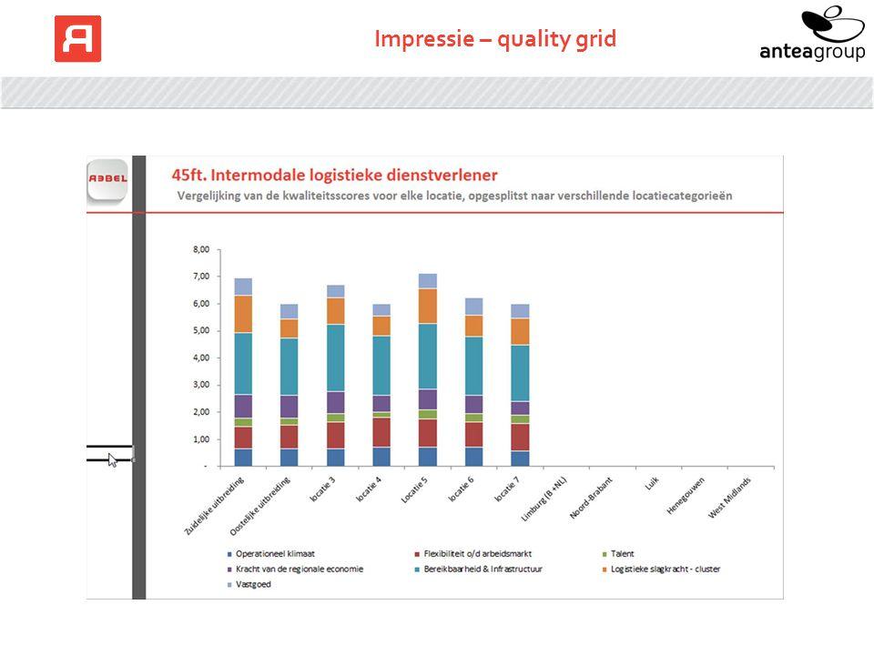 Impressie – quality grid