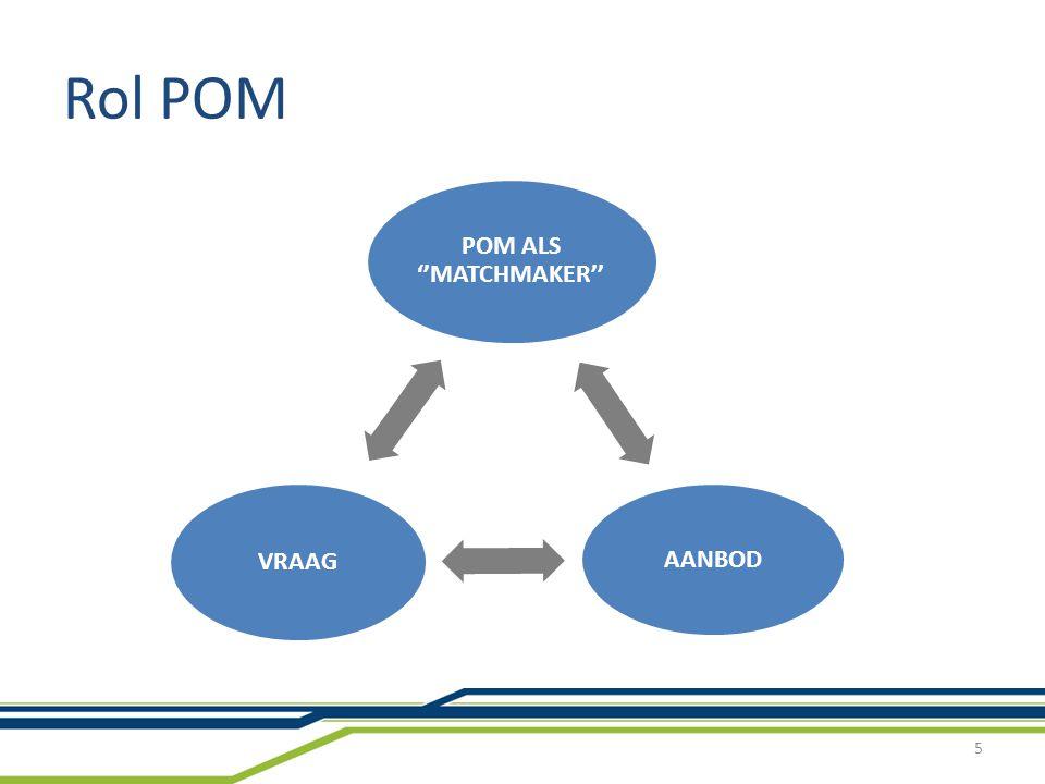 Van strategie tot uitvoering: bottom up aanpak Ruimte en infrastructuur Markt Marketing en acquisitie Kennis- infrastructuur Analyse Acties … … Marktanalyse industrie -Infrastructuurbe- heerders (havens, luchthavens, inland terminals); -Bedrijven; -Kennisinstellingen; -….