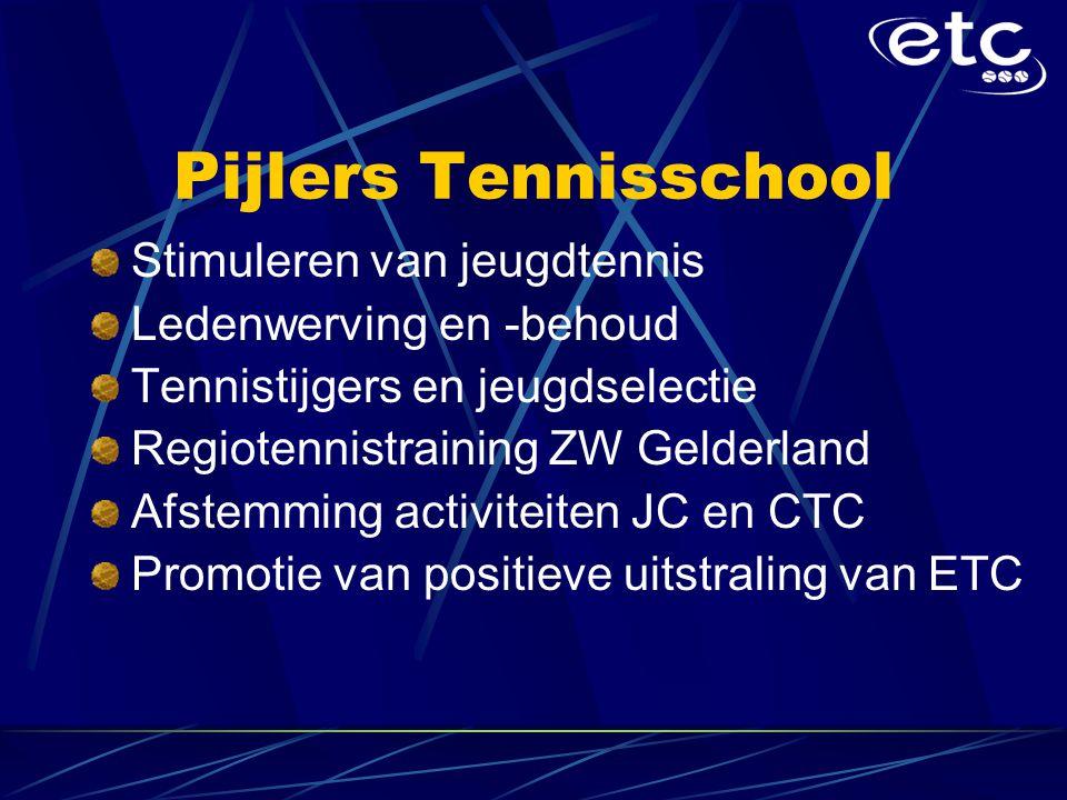 Pijlers Tennisschool Stimuleren van jeugdtennis Ledenwerving en -behoud Tennistijgers en jeugdselectie Regiotennistraining ZW Gelderland Afstemming activiteiten JC en CTC Promotie van positieve uitstraling van ETC