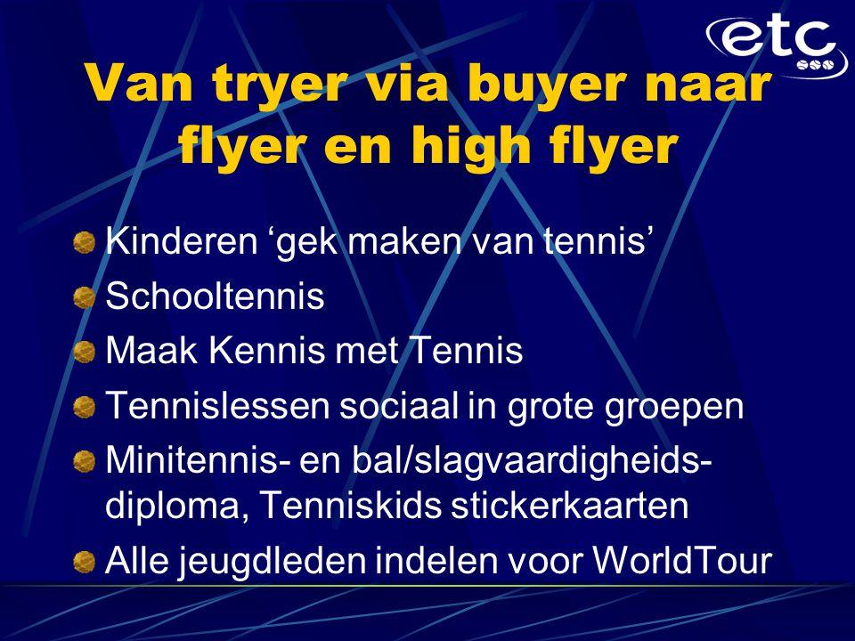 Van tryer via buyer naar flyer en high flyer Kinderen 'gek maken van tennis' Schooltennis Maak Kennis met Tennis Tennislessen sociaal in grote groepen Minitennis- en bal/slagvaardigheids- diploma, Tenniskids stickerkaarten Alle jeugdleden indelen voor WorldTour