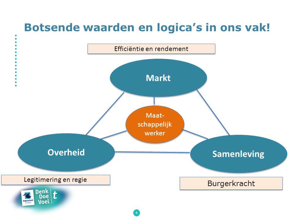 4 Botsende waarden en logica's in ons vak! Markt Samenleving Overheid Efficiëntie en rendement Maat- schappelijk werker Legitimering en regie Burgerkr