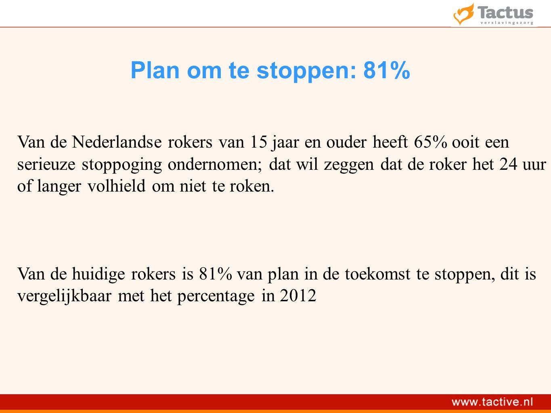 Plan om te stoppen: 81% Van de Nederlandse rokers van 15 jaar en ouder heeft 65% ooit een serieuze stoppoging ondernomen; dat wil zeggen dat de roker het 24 uur of langer volhield om niet te roken.