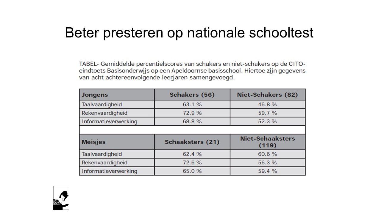 Beter presteren op nationale schooltest