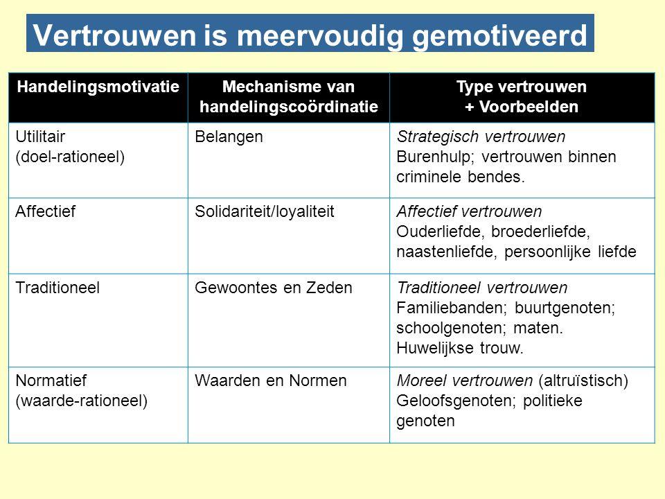 HandelingsmotivatieMechanisme van handelingscoördinatie Type vertrouwen + Voorbeelden Utilitair (doel-rationeel) BelangenStrategisch vertrouwen Burenh
