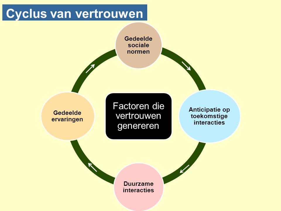 Cyclus van vertrouwen Factoren die vertrouwen genereren Gedeelde sociale normen Anticipatie op toekomstige interacties Duurzame interacties Gedeelde e